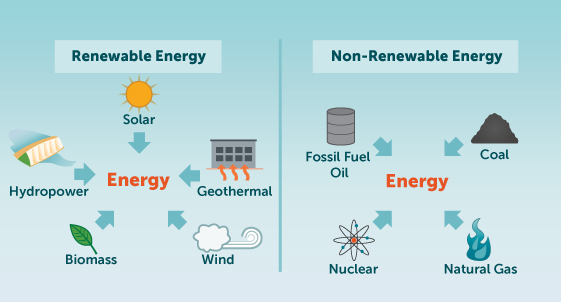 What are our choices for supplying energy for the future?